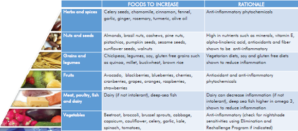 The Anti-inflammatory Diet Guide | Sutherland Shire